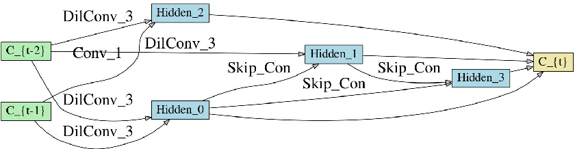 Figure 3 for Video Action Recognition Via Neural Architecture Searching