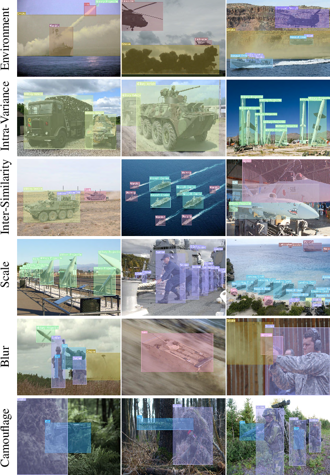Figure 1 for MOD: Benchmark for Military Object Detection