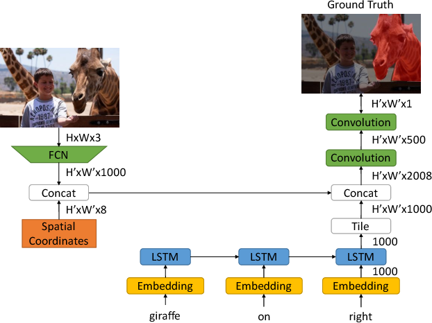 Figure 3 for Recurrent Multimodal Interaction for Referring Image Segmentation
