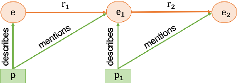 Figure 2 for Constructing A Multi-hop QA Dataset for Comprehensive Evaluation of Reasoning Steps