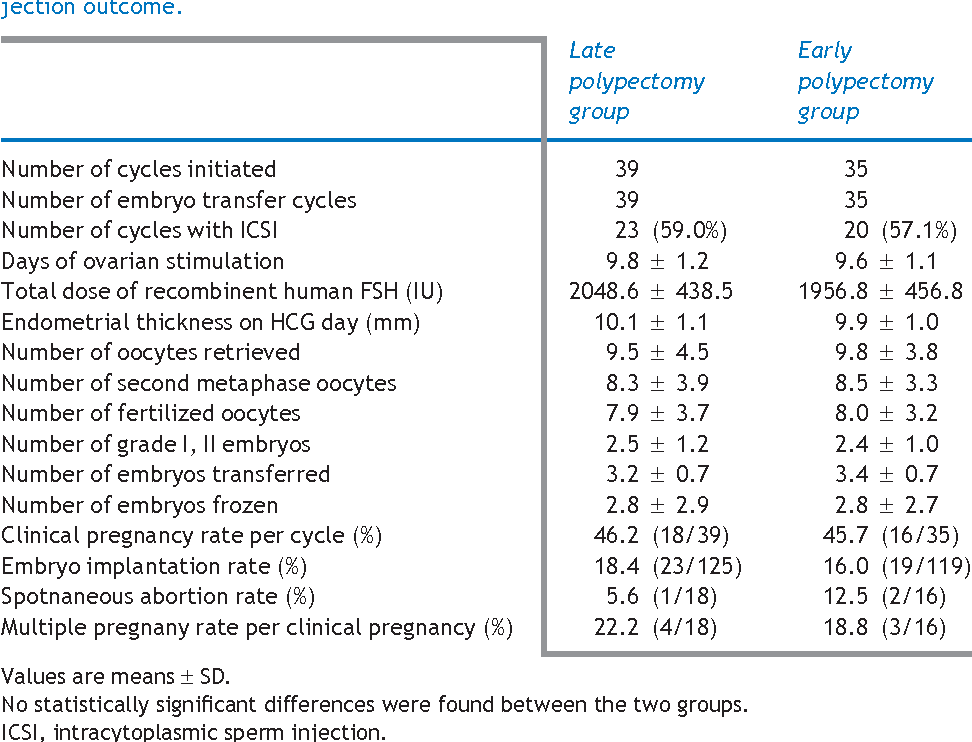 Table 2 from Comparison of ultrasound-guided endometrial