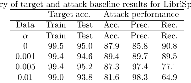 Figure 1 for Reducing audio membership inference attack accuracy to chance: 4 defenses