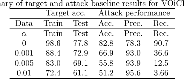 Figure 3 for Reducing audio membership inference attack accuracy to chance: 4 defenses