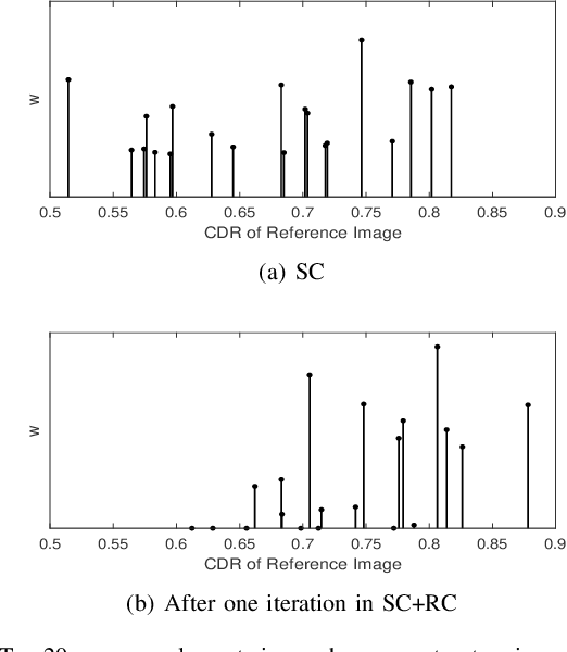 Figure 4 for Sparse Range-constrained Learning and Its Application for Medical Image Grading