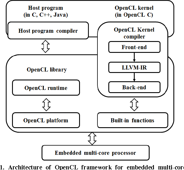 Figure 1 from Design of OpenCL framework for embedded multi-core