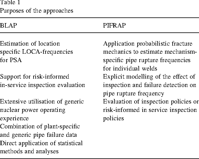 Comparison of approaches for estimating pipe rupture frequencies for