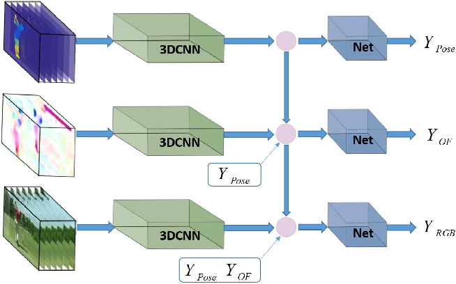 Figure 1 for Chained Multi-stream Networks Exploiting Pose, Motion, and Appearance for Action Classification and Detection