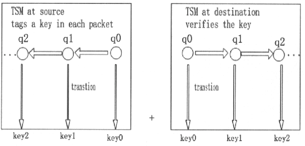 Figure 1. TSM The state machine produces keys at the source and verifies keys at the destination. Each key is mapped to one state of the state machine.