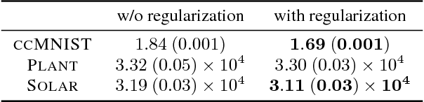 Figure 2 for Regularizing Generative Models Using Knowledge of Feature Dependence