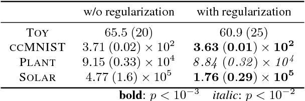 Figure 4 for Regularizing Generative Models Using Knowledge of Feature Dependence