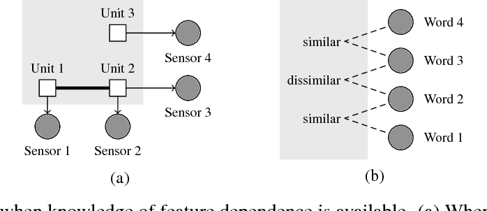 Figure 1 for Regularizing Generative Models Using Knowledge of Feature Dependence