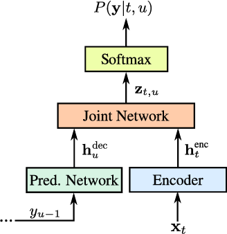 Figure 1 for Exploring Architectures, Data and Units For Streaming End-to-End Speech Recognition with RNN-Transducer