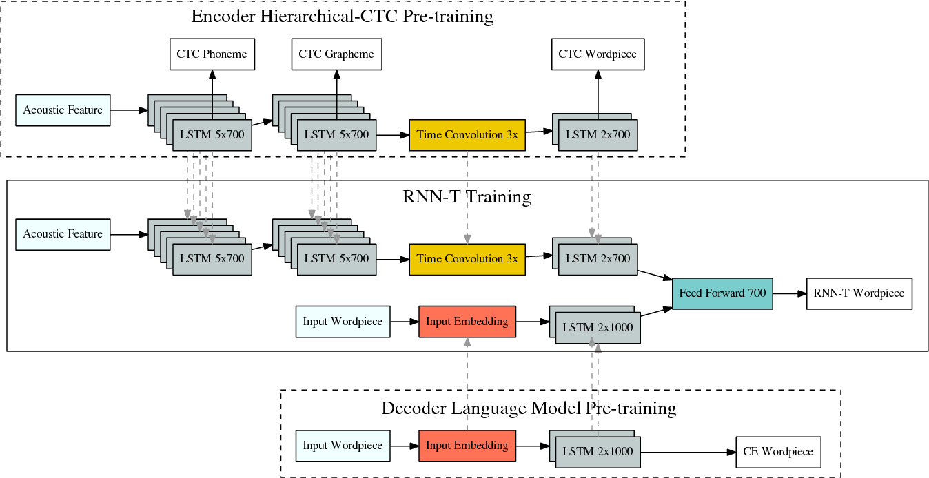 Figure 3 for Exploring Architectures, Data and Units For Streaming End-to-End Speech Recognition with RNN-Transducer