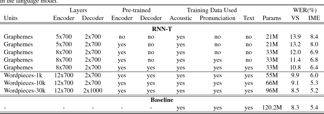 Figure 2 for Exploring Architectures, Data and Units For Streaming End-to-End Speech Recognition with RNN-Transducer