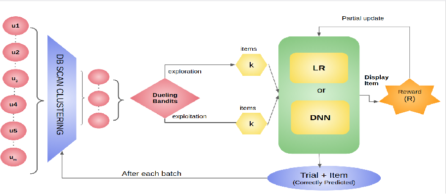 Figure 3 for Cluster Based Deep Contextual Reinforcement Learning for top-k Recommendations