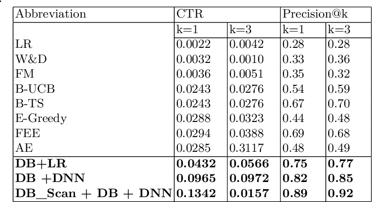 Figure 4 for Cluster Based Deep Contextual Reinforcement Learning for top-k Recommendations