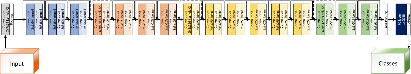 Figure 3 for DeepIris: Iris Recognition Using A Deep Learning Approach
