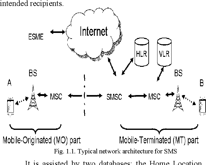 Figure 1 1 from Short Message Service using SMS Gateway - Semantic