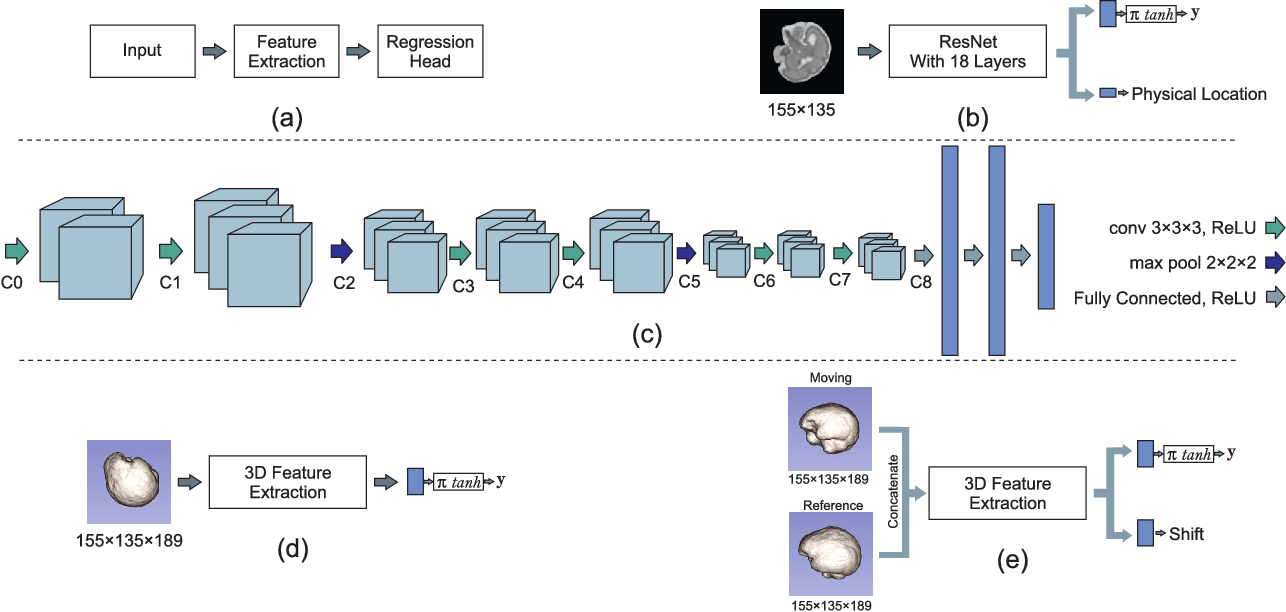 Figure 1 for Real-time Deep Pose Estimation with Geodesic Loss for Image-to-Template Rigid Registration