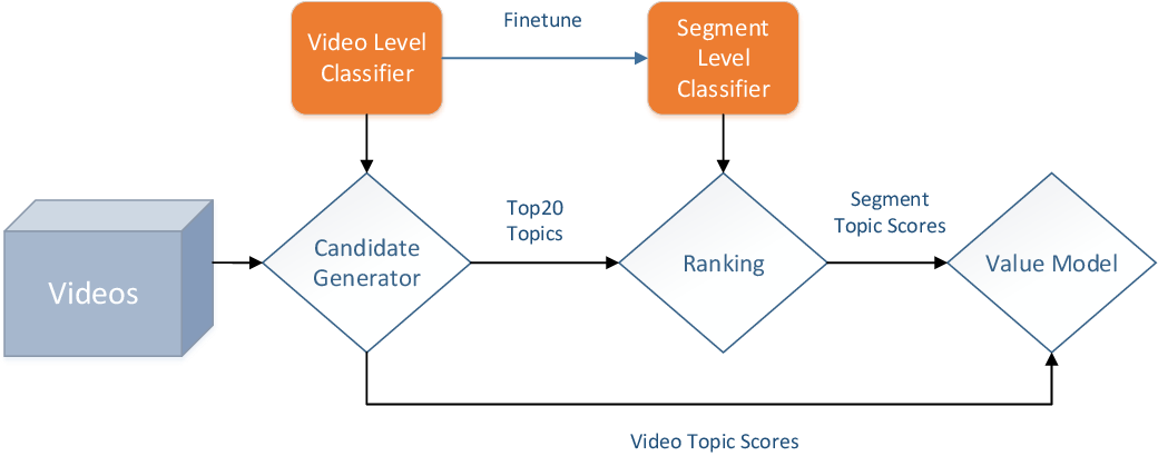 Figure 1 for MOD: A Deep Mixture Model with Online Knowledge Distillation for Large Scale Video Temporal Concept Localization