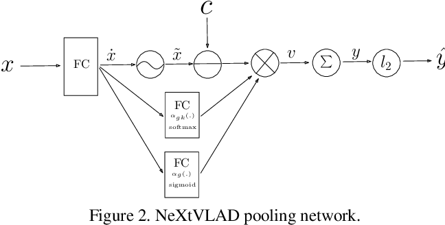 Figure 3 for MOD: A Deep Mixture Model with Online Knowledge Distillation for Large Scale Video Temporal Concept Localization