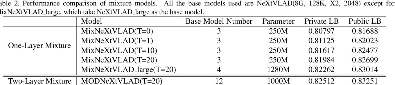 Figure 4 for MOD: A Deep Mixture Model with Online Knowledge Distillation for Large Scale Video Temporal Concept Localization