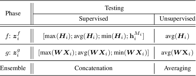 Figure 3 for Improving Sentence Representations with Multi-view Frameworks