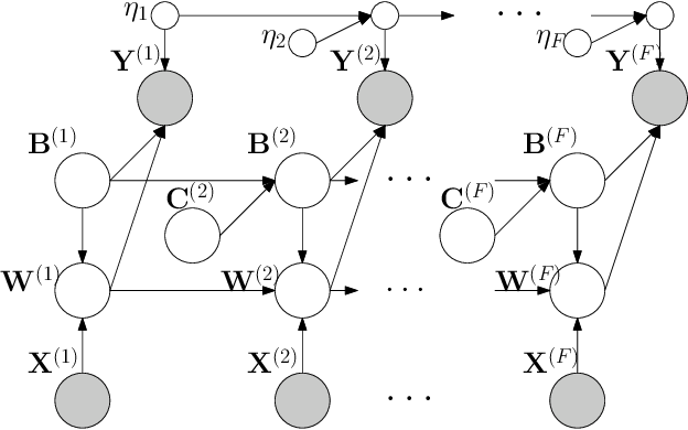 Figure 4 for Multi-Fidelity High-Order Gaussian Processes for Physical Simulation