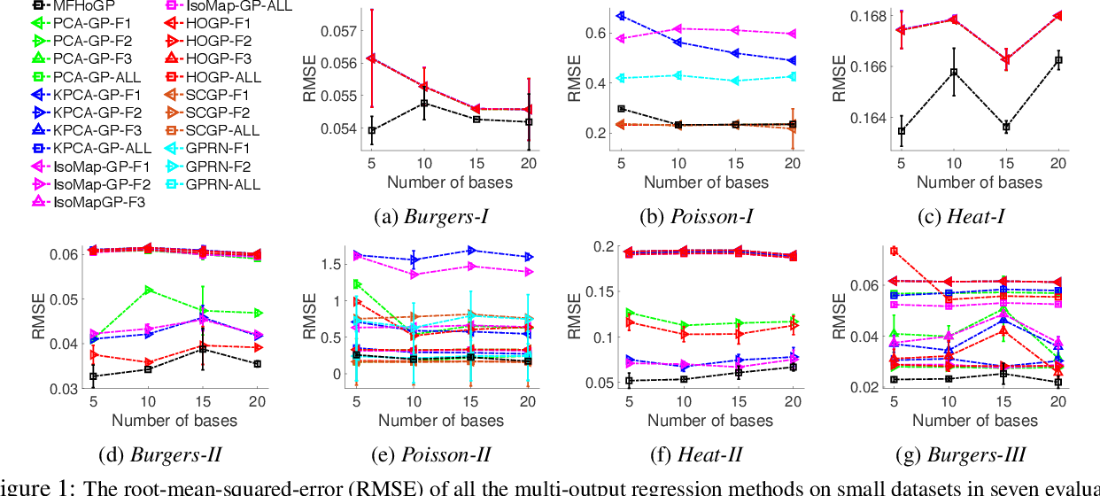 Figure 1 for Multi-Fidelity High-Order Gaussian Processes for Physical Simulation