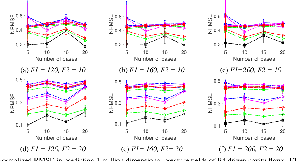 Figure 3 for Multi-Fidelity High-Order Gaussian Processes for Physical Simulation