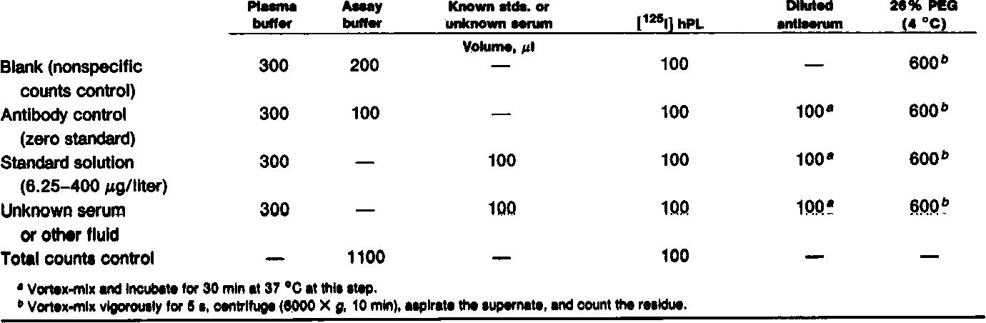 Use of polyethylene glycol in radioimmunoassay of human
