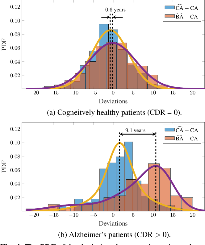 Figure 4 for Uncertainty-Based Biological Age Estimation of Brain MRI Scans