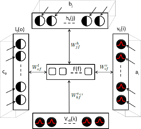 Figure 1 for Estimating 3D Trajectories from 2D Projections via Disjunctive Factored Four-Way Conditional Restricted Boltzmann Machines