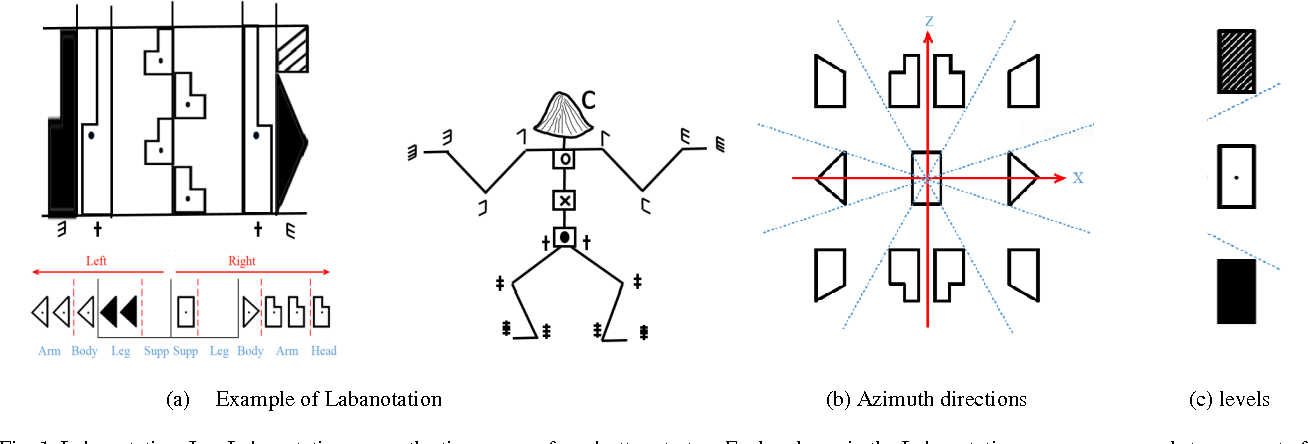 Figure 1 for Describing upper body motions based on the Labanotation for learning-from-observation robots