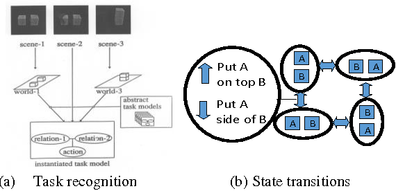 Figure 2 for Describing upper body motions based on the Labanotation for learning-from-observation robots