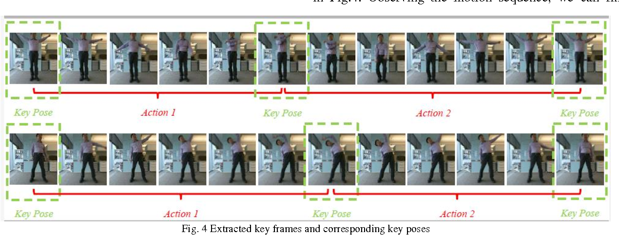 Figure 4 for Describing upper body motions based on the Labanotation for learning-from-observation robots