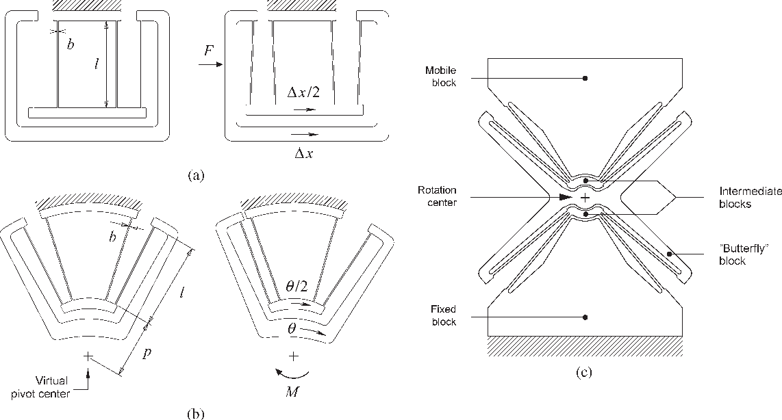 Figure 3 from Three-Phase Electrostatic Rotary Stepper Micromotor