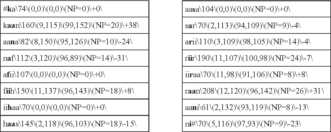 Table 2. Average phoneme durations of the corpora
