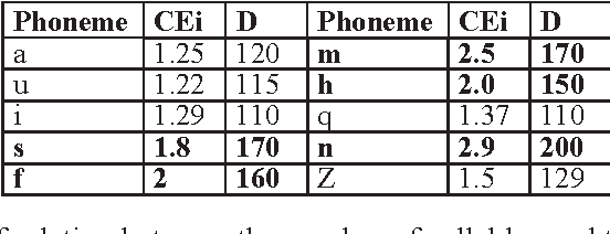 Table 4. Average duration and elongation ratio for some pho-