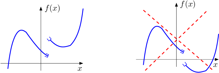 Figure 1 for Playing with Duality: An Overview of Recent Primal-Dual Approaches for Solving Large-Scale Optimization Problems