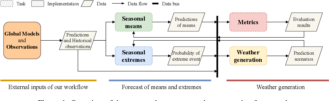 Figure 1 for A modular framework for extreme weather generation