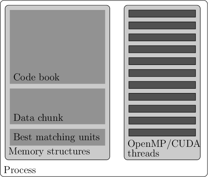 Figure 1 for Somoclu: An Efficient Parallel Library for Self-Organizing Maps