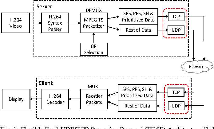 PDF] Experimental Study of Low-Latency HD VoD Streaming Flexible