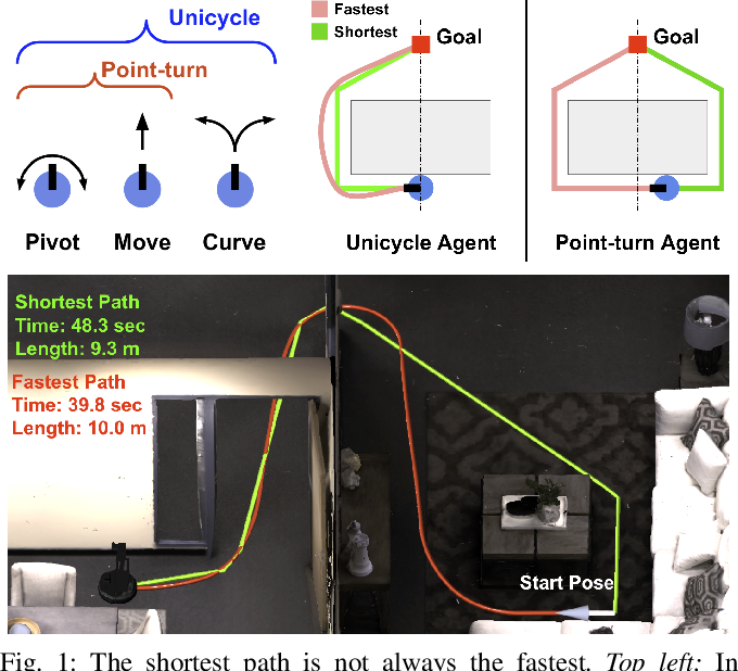 Figure 1 for Success Weighted by Completion Time: A Dynamics-Aware Evaluation Criteria for Embodied Navigation