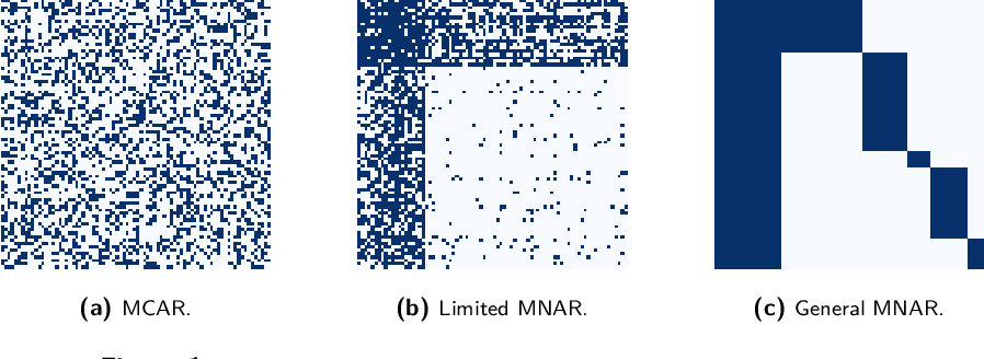 Figure 1 for Causal Matrix Completion