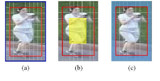 Figure 1 for Temporal Coherent and Graph Optimized Manifold Ranking for Visual Tracking