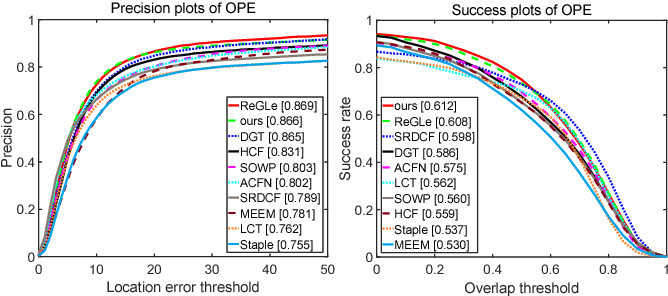 Figure 3 for Temporal Coherent and Graph Optimized Manifold Ranking for Visual Tracking