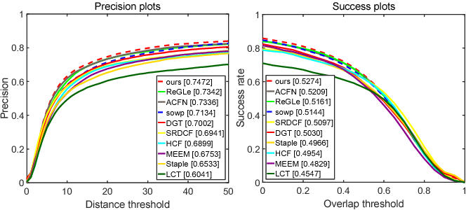 Figure 4 for Temporal Coherent and Graph Optimized Manifold Ranking for Visual Tracking