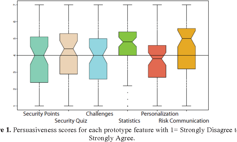 Figure 1 from Persuasive Information Security  A Behavior Change