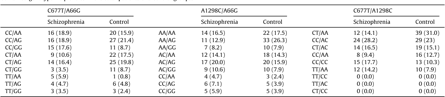 Association between MTHFR C677T and A1298C, and MTRR A66G